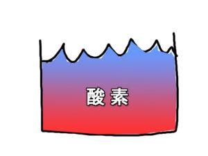 溶存酸素のイメージ