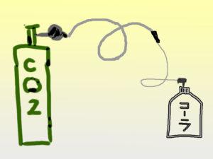 炭酸水メーカーのイメージ図