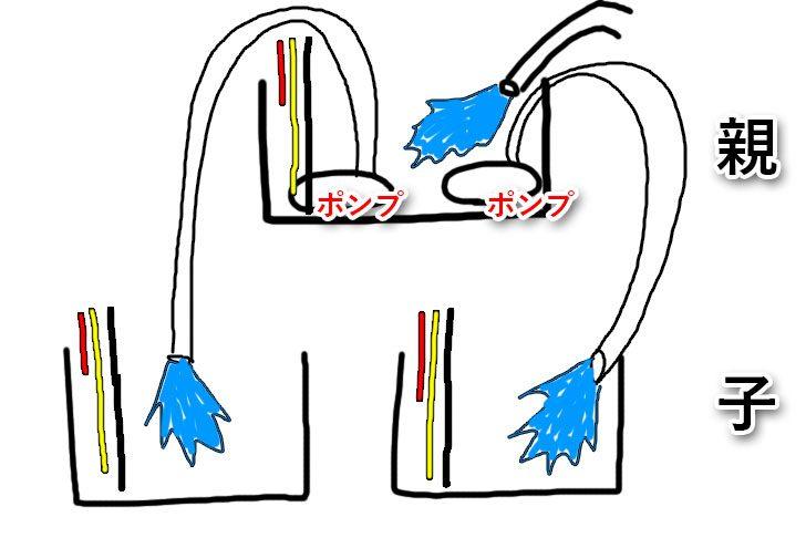 親タンク、子タンクの運用イメージ